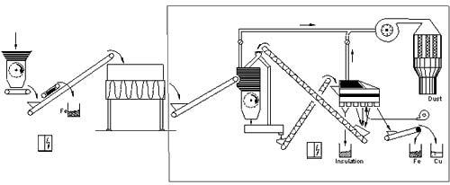 Принципиальная схема технологической линии для переработки отходов кабеля SR-Linde Cable Recycling Plant