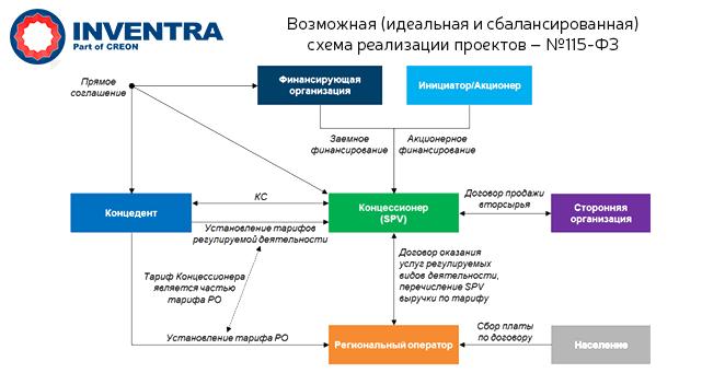Возможная схема реализации проектов
