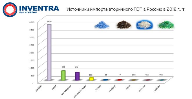 Источники импорта вторичного ПЭТ в Россию в 2018 г.