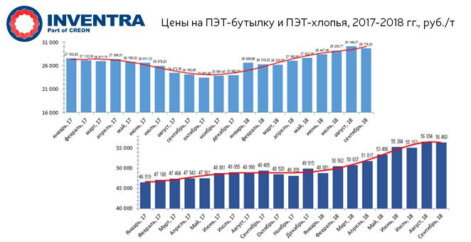 Динамика цен на ПЭТ-бутылку и ПЭТ-хлопья в 2017-2018 г.г., руб./т