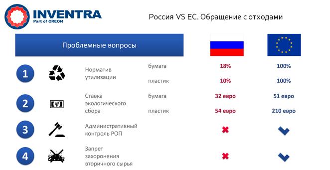 Сравнение РОП в России и ЕС