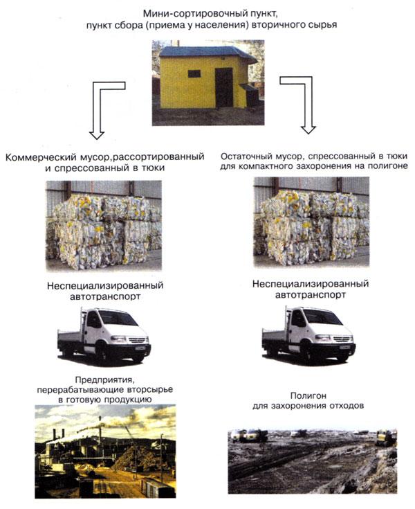 Схема движения вторичного сырья и отходов мини-сортировочного пункта