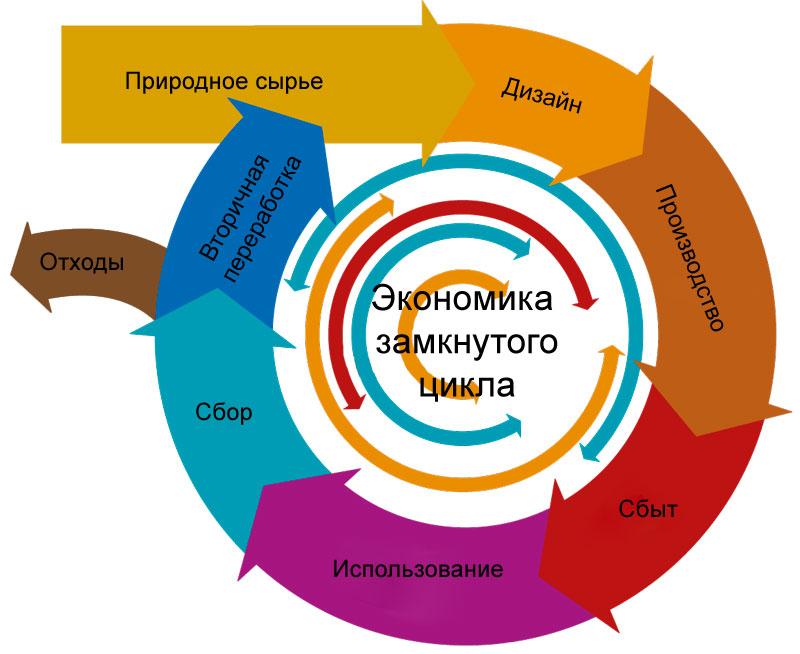 Экономика замкнутого цикла