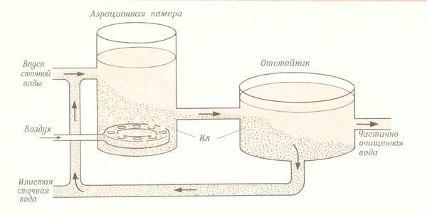 Рис. 1 Схема очистки воды с