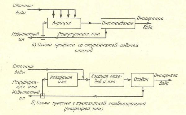 Схемы двух процессов