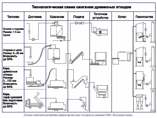 Технологические схемы сжигания древесных отходов