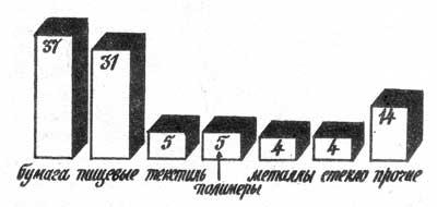 Морфологический состав ТБО