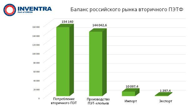 баланс российского рынка вторичного ПЭТ