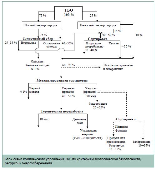 Блок-схема комплексного управления ТКО по критериям экологической безопасности и энергосбережения