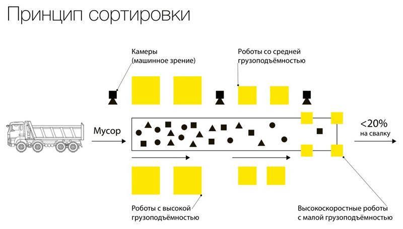 Принцип роботизированной сортировки мусора