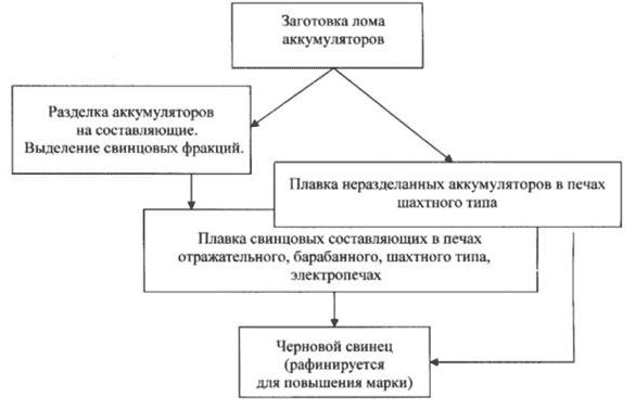 Этапы переработки аккумуляторного лома