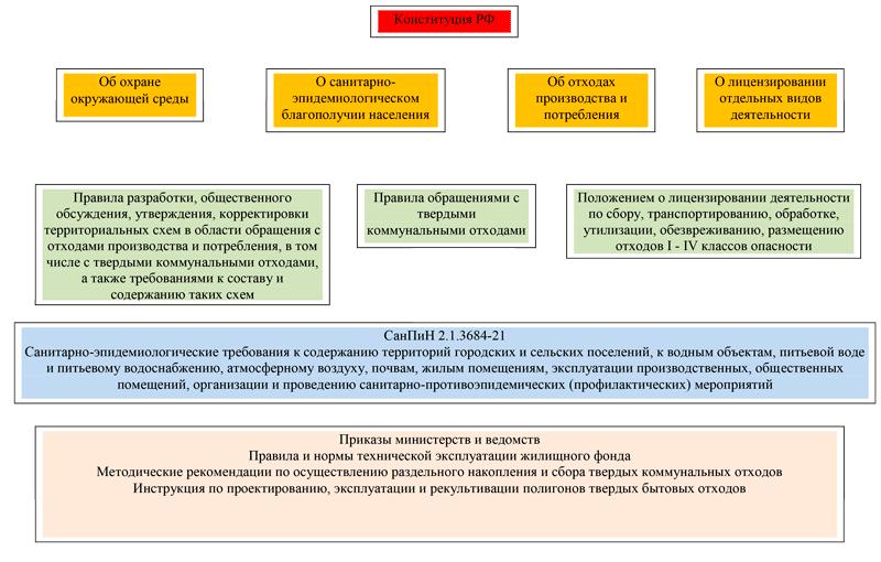 Структура нормативно-правовых актов в отношении к твердым комунальным отходам